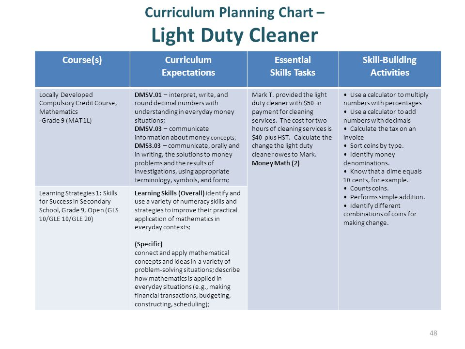 Curriculum Planning Chart – Light Duty Cleaner 48 Course(s)Curriculum Expectations Essential Skills Tasks Skill-Building Activities Locally Developed Compulsory Credit Course, Mathematics -Grade 9 (MAT 1L) DMSV.01 – interpret, write, and round decimal numbers with understanding in everyday money situations; DMSV.03 – communicate information about money concepts; DMS3.03 – communicate, orally and in writing, the solutions to money problems and the results of investigations, using appropriate terminology, symbols, and form; Mark T.