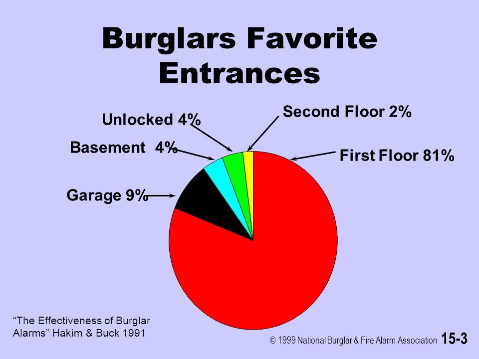 © 1999 National Burglar & Fire Alarm Association 15-3 Burglars Favorite Entrances First Floor 81% Garage 9% Basement 4% Unlocked 4% Second Floor 2% The Effectiveness of Burglar Alarms Hakim & Buck 1991