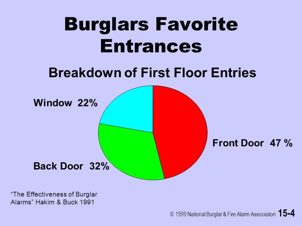 © 1999 National Burglar & Fire Alarm Association 15-4 Burglars Favorite Entrances Front Door 47 % Back Door 32% Window 22% Breakdown of First Floor Entries The Effectiveness of Burglar Alarms Hakim & Buck 1991