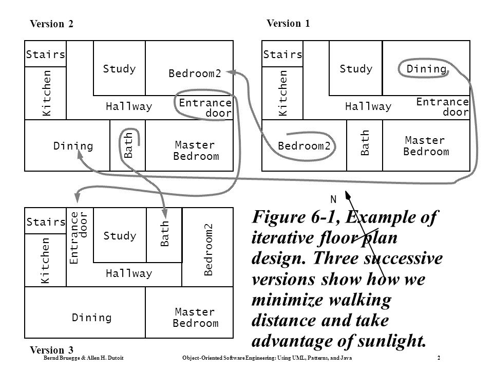 Bernd Bruegge & Allen H. Dutoit Object-Oriented Software Engineering: Using UML, Patterns, and Java 2 N Bedroom2 Master Bedroom Dining Hallway Stairs
