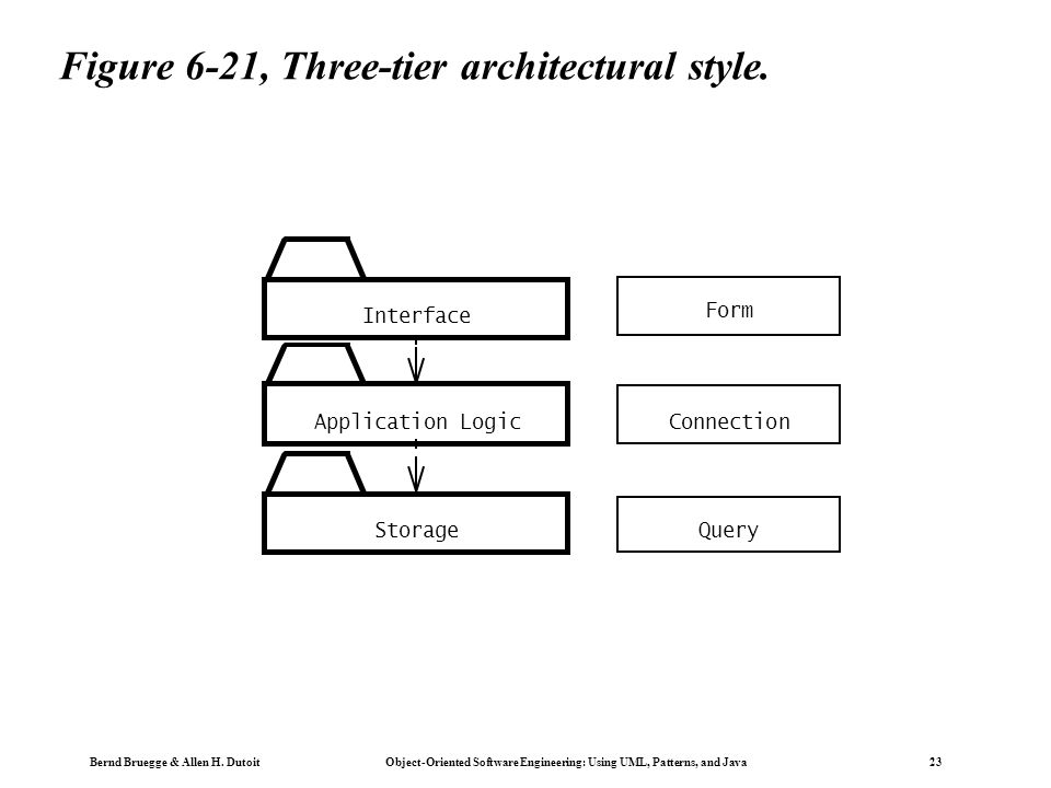 Bernd Bruegge & Allen H. Dutoit Object-Oriented Software Engineering: Using UML, Patterns, and Java 23 Figure 6-21, Three-tier architectural style. In
