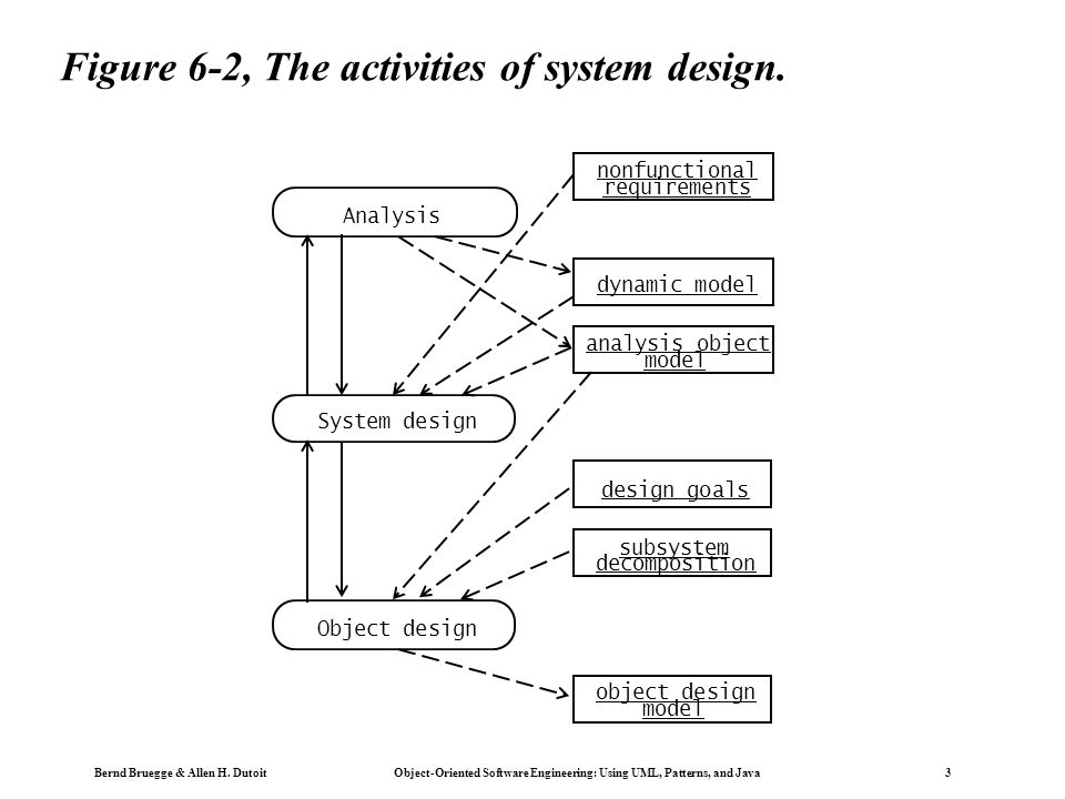 Bernd Bruegge & Allen H. Dutoit Object-Oriented Software Engineering: Using UML, Patterns, and Java 3 Figure 6-2, The activities of system design. Sys