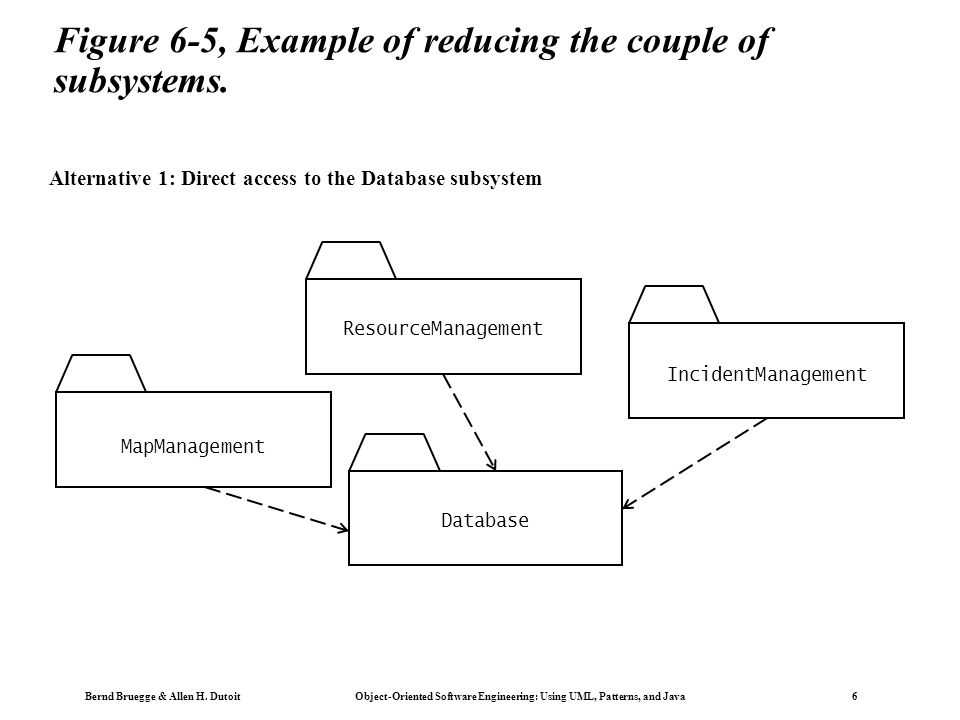 Bernd Bruegge & Allen H. Dutoit Object-Oriented Software Engineering: Using UML, Patterns, and Java 6 Figure 6-5, Example of reducing the couple of su