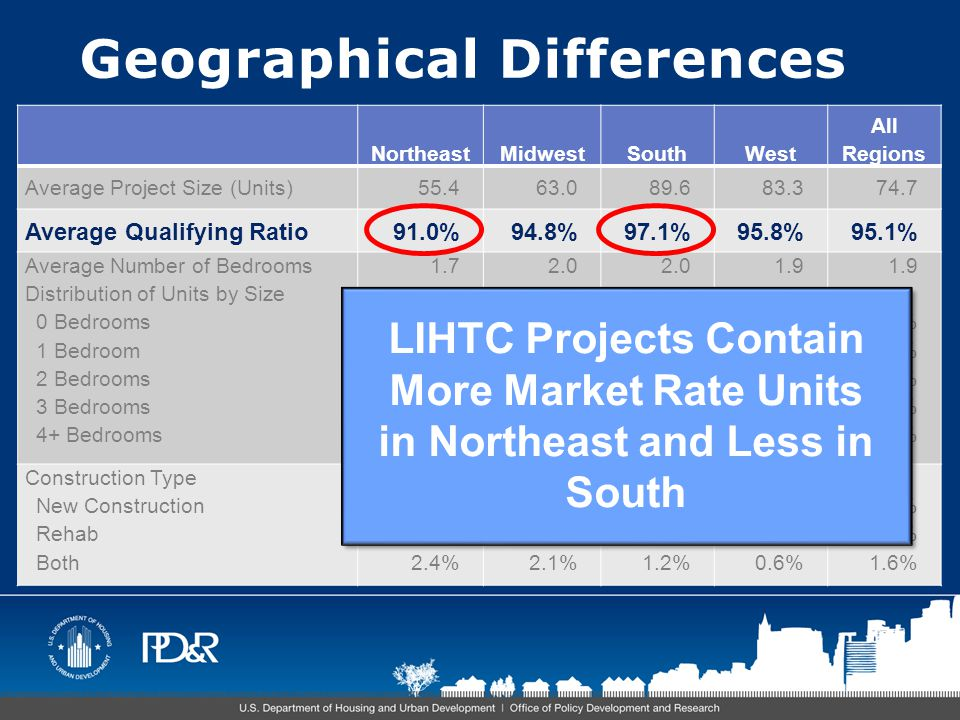 LIHTC Compared to Rental Market Development Cost Category Based on Renter Units All U.S.