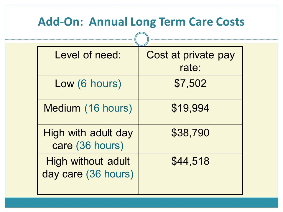 Add-On: Annual Long Term Care Costs Level of need:Cost at private pay rate: Low (6 hours) $7,502 Medium (16 hours)$19,994 High with adult day care (36 hours) $38,790 High without adult day care (36 hours) $44,518