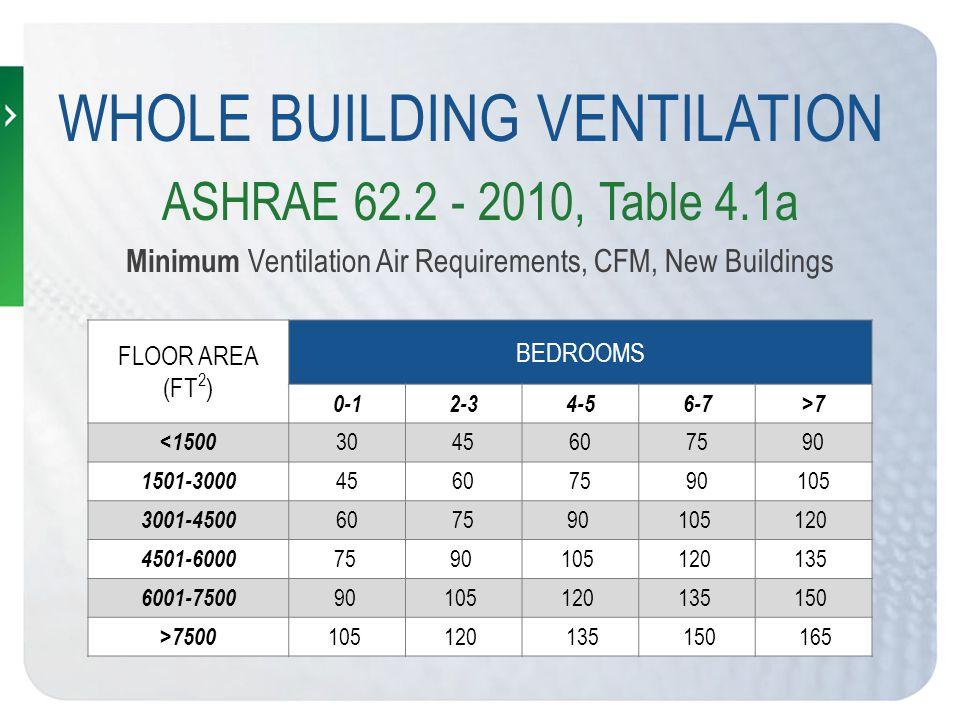 WHOLE BUILDING VENTILATION FLOOR AREA (FT 2 ) BEDROOMS 0-12-34-56-7>7 <1500 3045607590 1501-3000 45607590105 3001-4500 607590 105 120 4501-6000 75 90 105 120 135 6001-7500 90 105 120 135 150 >7500 105 120 135 150 165 ASHRAE 62.2 - 2010, Table 4.1a Minimum Ventilation Air Requirements, CFM, New Buildings