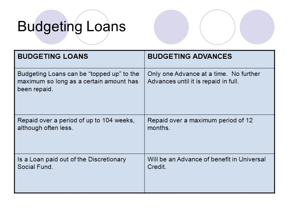 Budgeting Loans BUDGETING LOANSBUDGETING ADVANCES Budgeting Loans can be topped up to the maximum so long as a certain amount has been repaid.