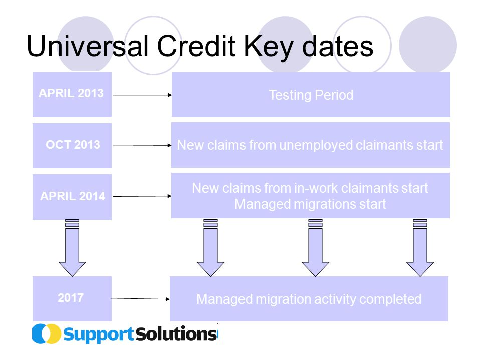 Universal Credit Key dates APRIL 2013 OCT 2013 APRIL 2014 2017 Testing Period New claims from unemployed claimants start New claims from in-work claimants start Managed migrations start Managed migration activity completed