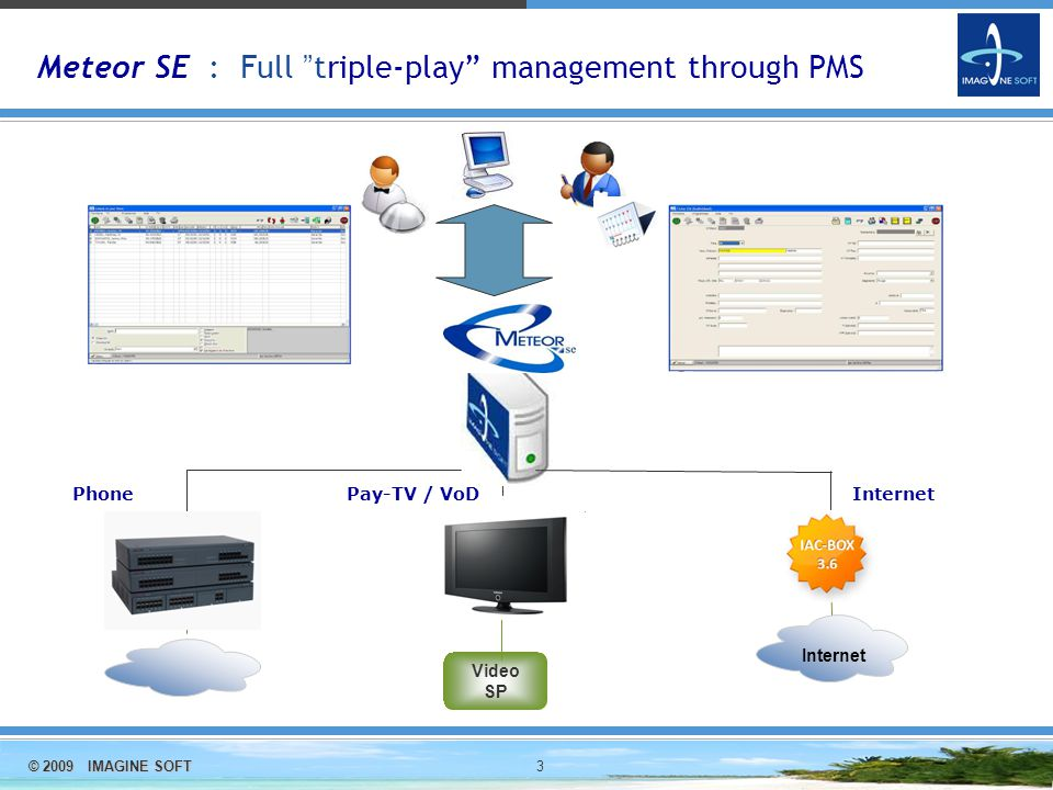 © 2009 IMAGINE SOFT 3 PSTN Meteor SE : Full triple-play management through PMS Video SP Pay-TV / VoD Internet PhoneInternet