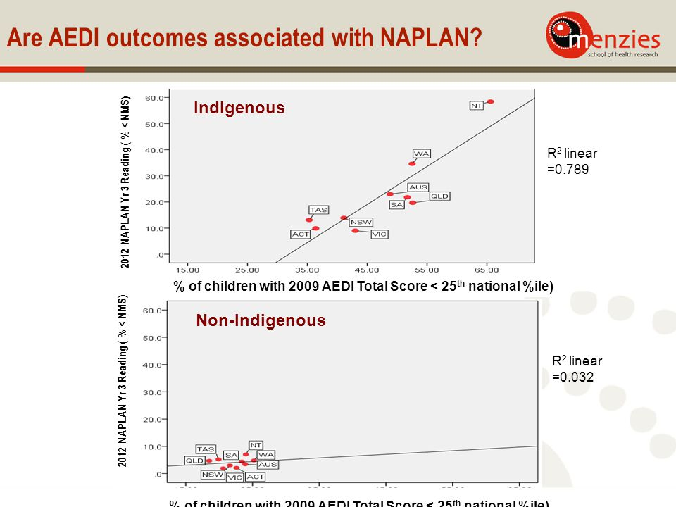 Are AEDI outcomes associated with NAPLAN.