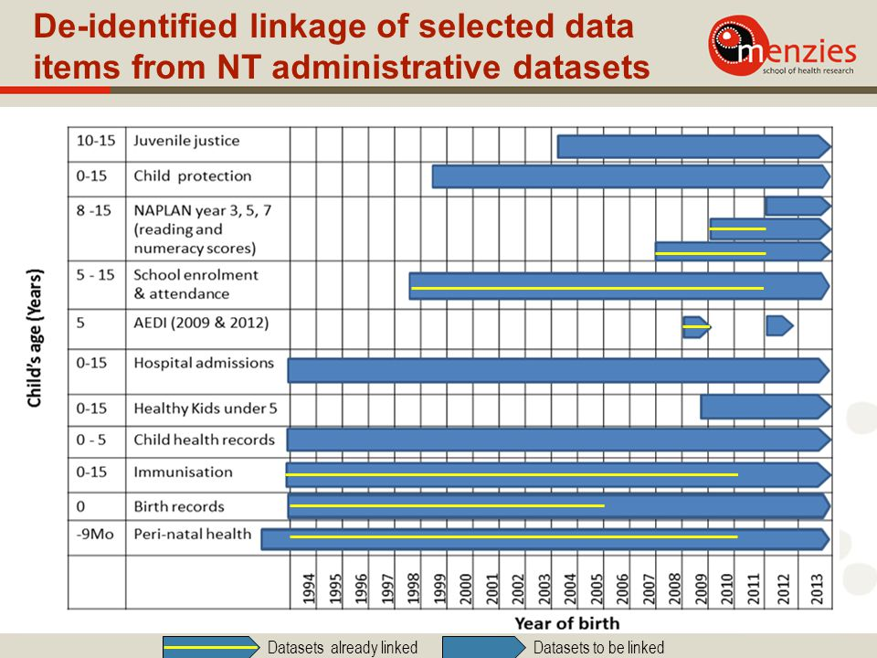 De-identified linkage of selected data items from NT administrative datasets Datasets already linked Datasets to be linked