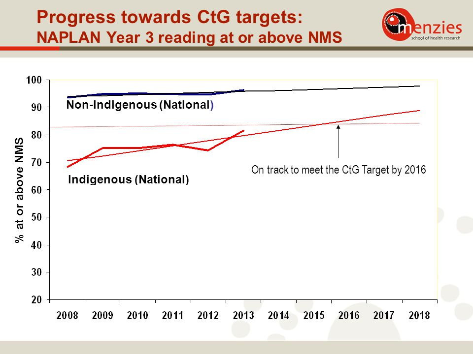 Progress towards CtG targets: NAPLAN Year 3 reading at or above NMS % at or above NMS On track to meet the CtG Target by 2016 Non-Indigenous (National) Indigenous (National) Indigenous (NT) By 2018 the % of NT Indigenous children above NMS will have doubled but this will still be far below the CTG target