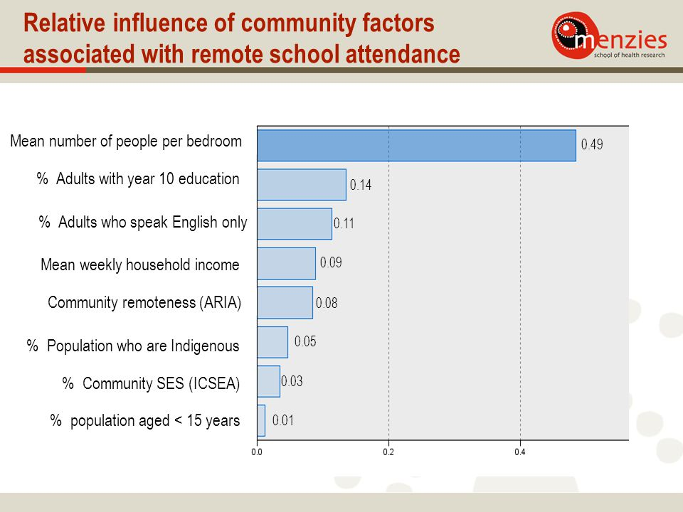 Relative influence of community factors associated with remote school attendance Mean weekly household income % Adults with year 10 education % population aged < 15 years Mean number of people per bedroom % Adults who speak English only Community remoteness (ARIA) % Population who are Indigenous % Community SES (ICSEA) 0.49 0.14 0.11 0.09 0.08 0.05 0.03 0.01