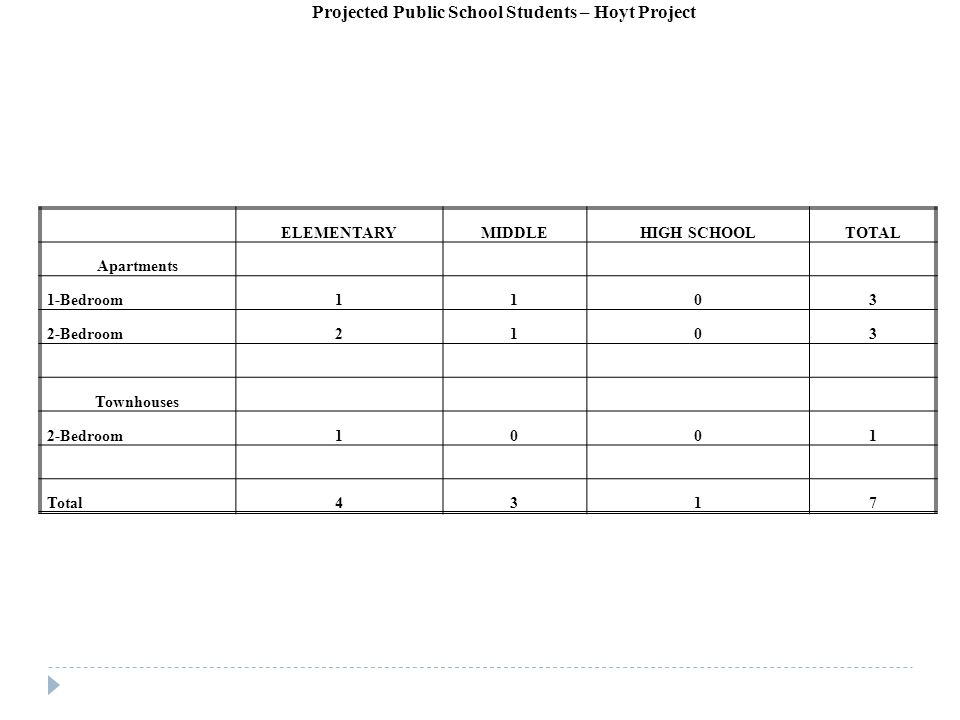 ELEMENTARYMIDDLEHIGH SCHOOLTOTAL Apartments 1-Bedroom1103 2-Bedroom2103 Townhouses 2-Bedroom1001 Total4317 Projected Public School Students – Hoyt Project