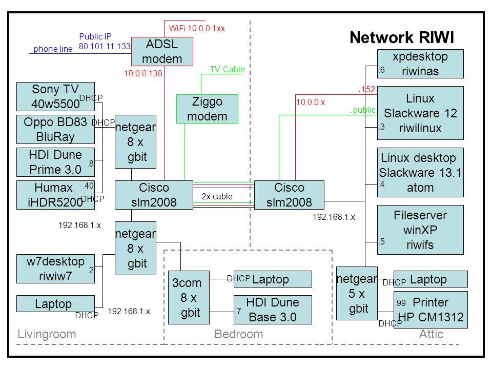 ADSL modem Sony TV 40w5500 w7desktop riwiw7 Humax iHDR5200 HDI Dune Prime 3.0 Linux desktop Slackware 13.1 atom Fileserver winXP riwifs Linux Slackware 12 riwilinux Printer HP CM1312 10.0.0.138.