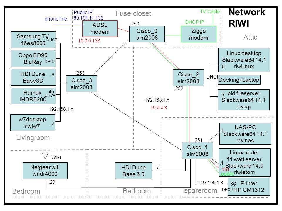 112345678 Cisco_2 : 192.168.1.251 (Attic) Cisco_1 : 192.168.1.252 (staircase closet) LAG1 port 7+8 PC switch HT switchADSL modem Ziggo riwilinux atom VLAN 1 VLAN 2 riwiFS VLAN 3 112345678 LAG1 printer Cisco slm2008 Static Link aggregation with 2x gbit ethernet Attic switch laptop bedroom switch eth0 eth2 eth3 Cisco slm2008