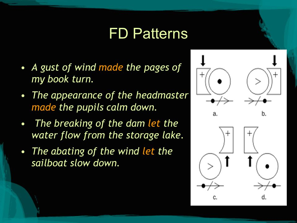 FD Patterns A gust of wind made the pages of my book turn. The appearance of the headmaster made the pupils calm down. The breaking of the dam let the