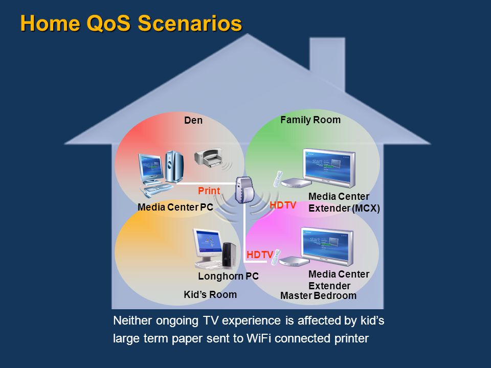 Home QoS Scenarios Family Room Den Master Bedroom Media Center Extender (MCX) HDTV Neither ongoing TV experience is affected by kid's large term paper