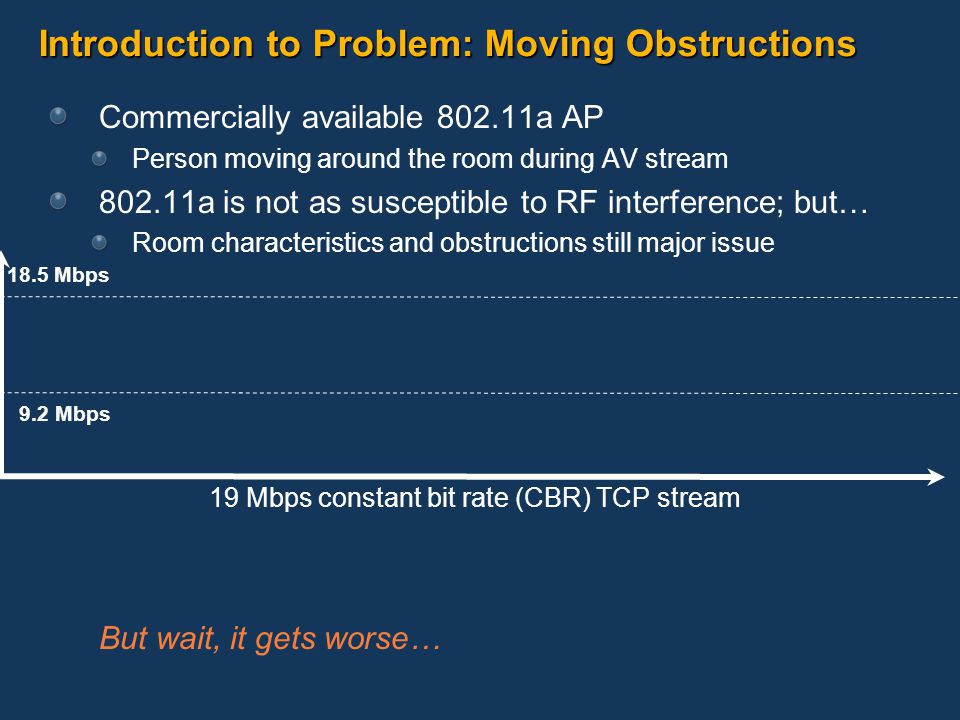 Introduction to Problem: Moving Obstructions Commercially available 802.11a AP Person moving around the room during AV stream 802.11a is not as susceptible to RF interference; but… Room characteristics and obstructions still major issue But wait, it gets worse… 18.5 Mbps 9.2 Mbps 19 Mbps constant bit rate (CBR) TCP stream
