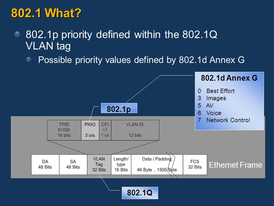 802.1 What? 802.1p priority defined within the 802.1Q VLAN tag Possible priority values defined by 802.1d Annex G 802.1p 802.1Q 802.1d Annex G 0 Best