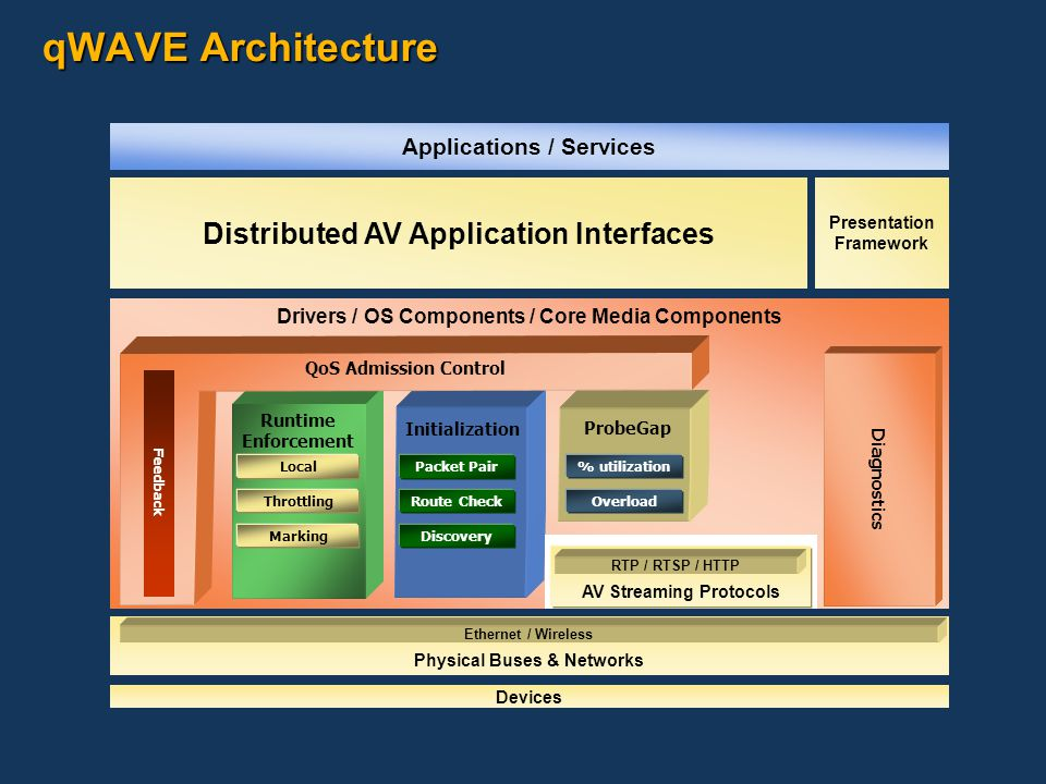 qWAVE Architecture Drivers / OS Components / Core Media Components Runtime Enforcement ProbeGap Presentation Framework Distributed AV Application Interfaces Devices Physical Buses & Networks Ethernet / Wireless Diagnostics QoS Admission Control Feedback Local Throttling Marking Route Check Discovery Packet Pair Initialization AV Streaming Protocols RTP / RTSP / HTTP Overload % utilization Applications / Services