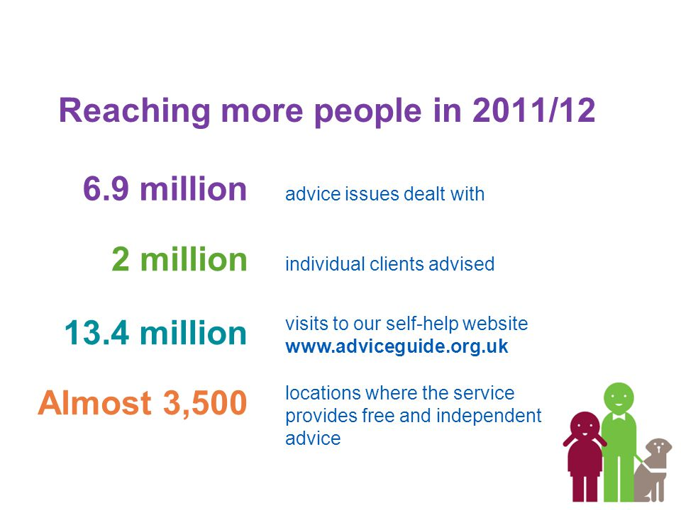 Reaching more people in 2011/12 6.9 million 2 million 13.4 million advice issues dealt with individual clients advised visits to our self-help website www.adviceguide.org.uk Almost 3,500 locations where the service provides free and independent advice