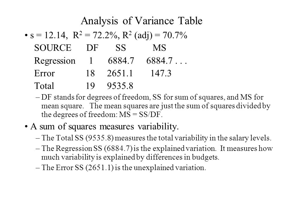 Analysis of Variance Table s = 12.14, R 2 = 72.2%, R 2 (adj) = 70.7% SOURCE DF SS MS Regression 1 6884.7 6884.7... Error 18 2651.1 147.3 Total 19 9535