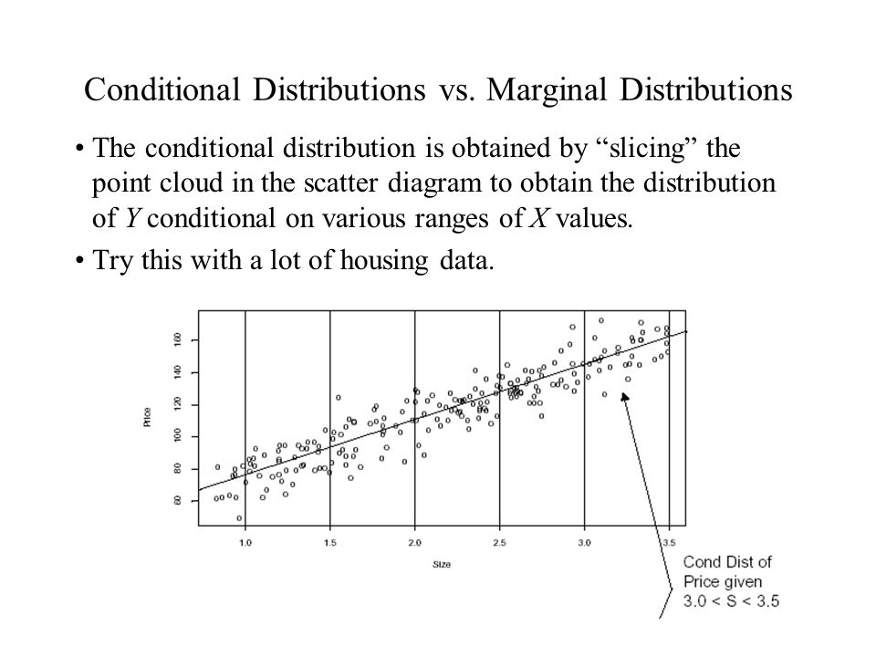 "Conditional Distributions vs. Marginal Distributions The conditional distribution is obtained by ""slicing"" the point cloud in the scatter diagram to o"