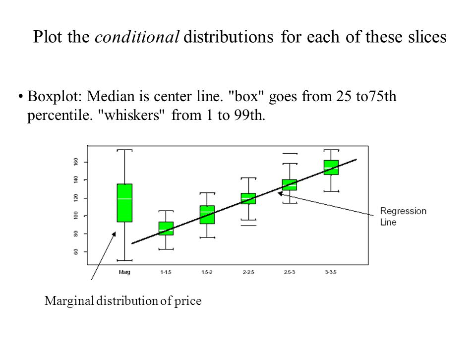 Plot the conditional distributions for each of these slices Boxplot: Median is center line.