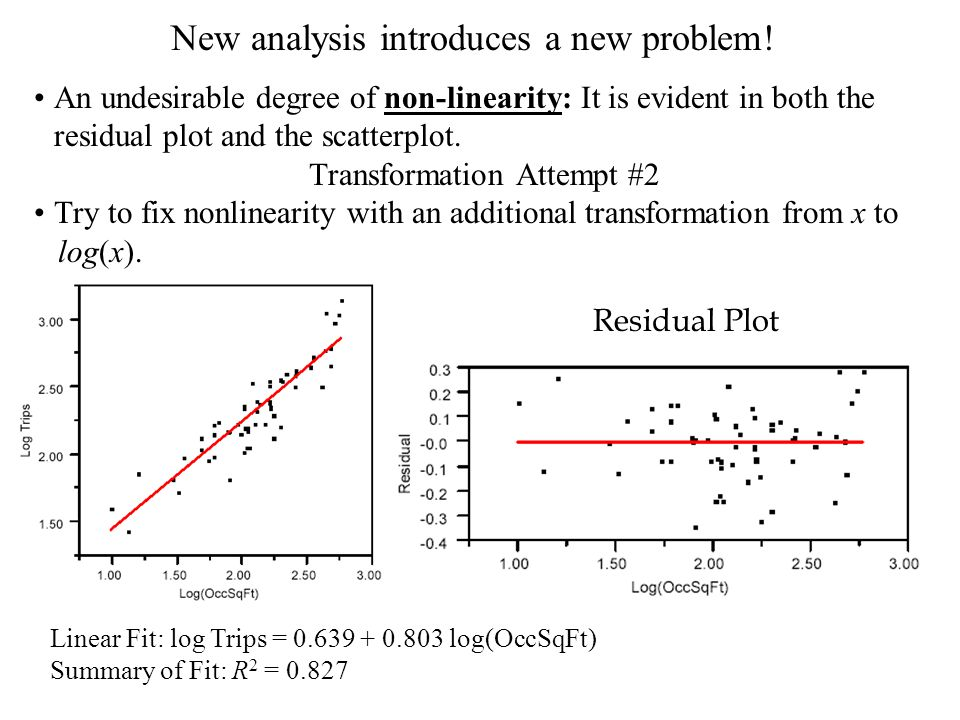 New analysis introduces a new problem! An undesirable degree of non-linearity: It is evident in both the residual plot and the scatterplot. Transforma