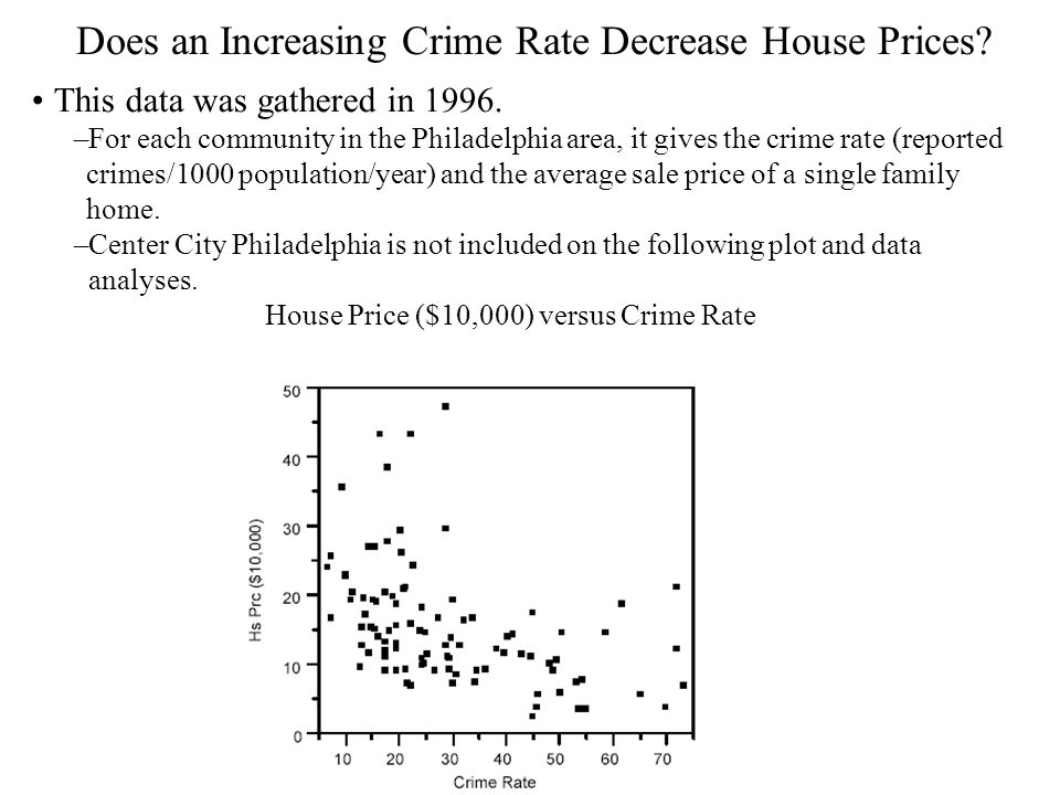 Does an Increasing Crime Rate Decrease House Prices? This data was gathered in 1996. –For each community in the Philadelphia area, it gives the crime