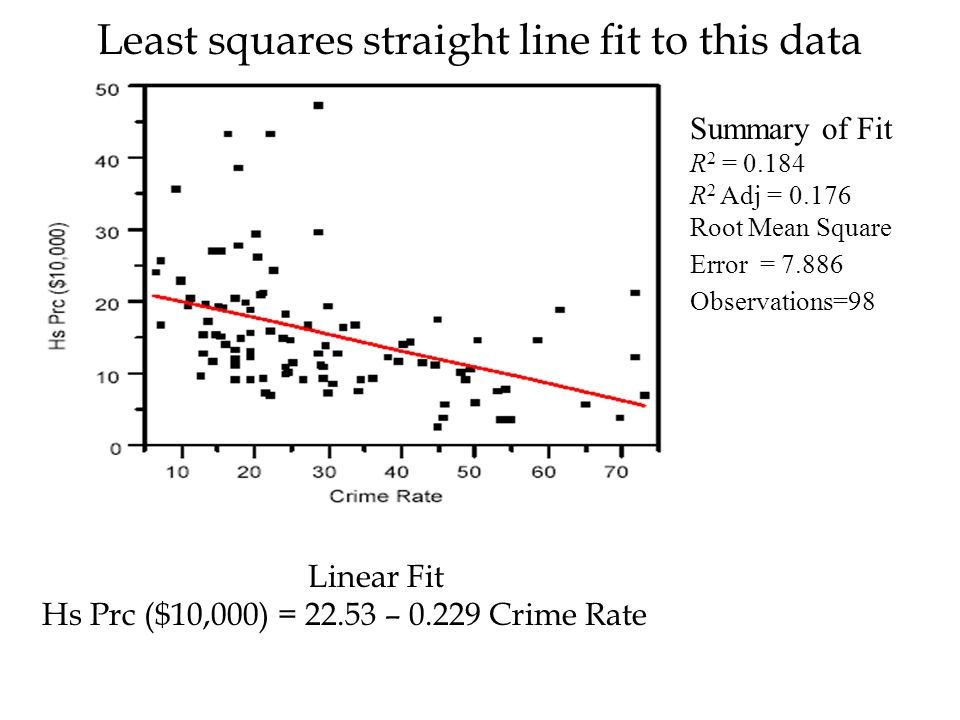 Least squares straight line fit to this data Linear Fit Hs Prc ($10,000) = 22.53 – 0.229 Crime Rate Summary of Fit R 2 = 0.184 R 2 Adj = 0.176 Root Me