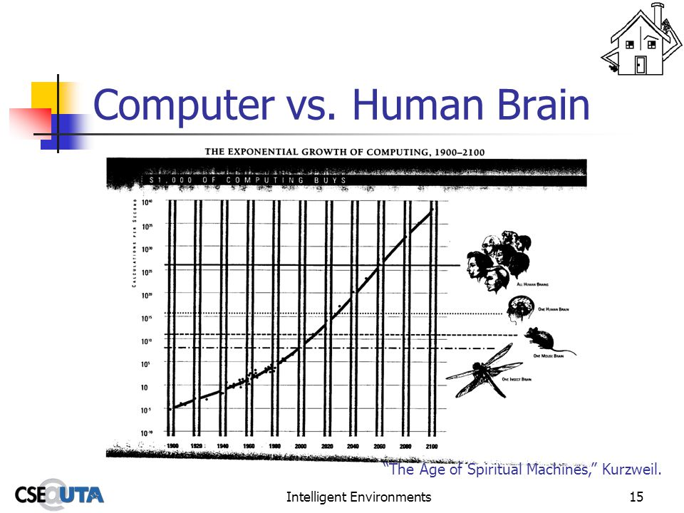 Intelligent Environments15 Computer vs. Human Brain The Age of Spiritual Machines, Kurzweil.