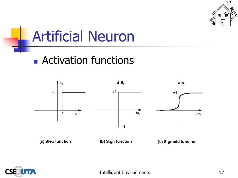 Intelligent Environments17 Artificial Neuron Activation functions