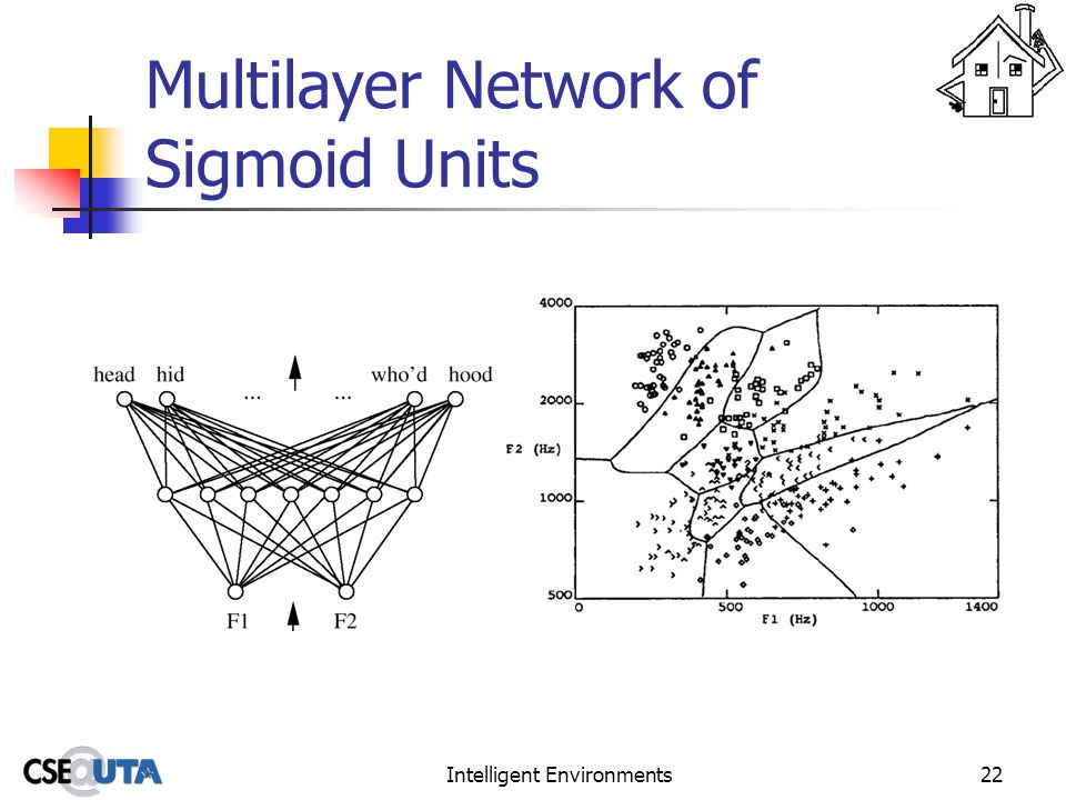 Intelligent Environments22 Multilayer Network of Sigmoid Units