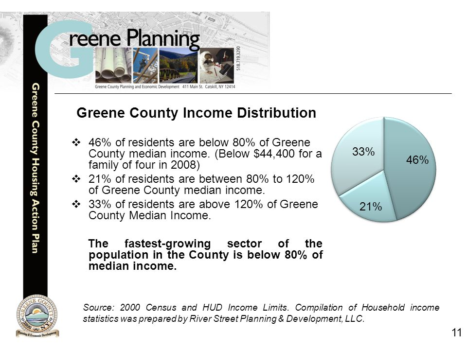 11 Greene County Income Distribution  46% of residents are below 80% of Greene County median income.