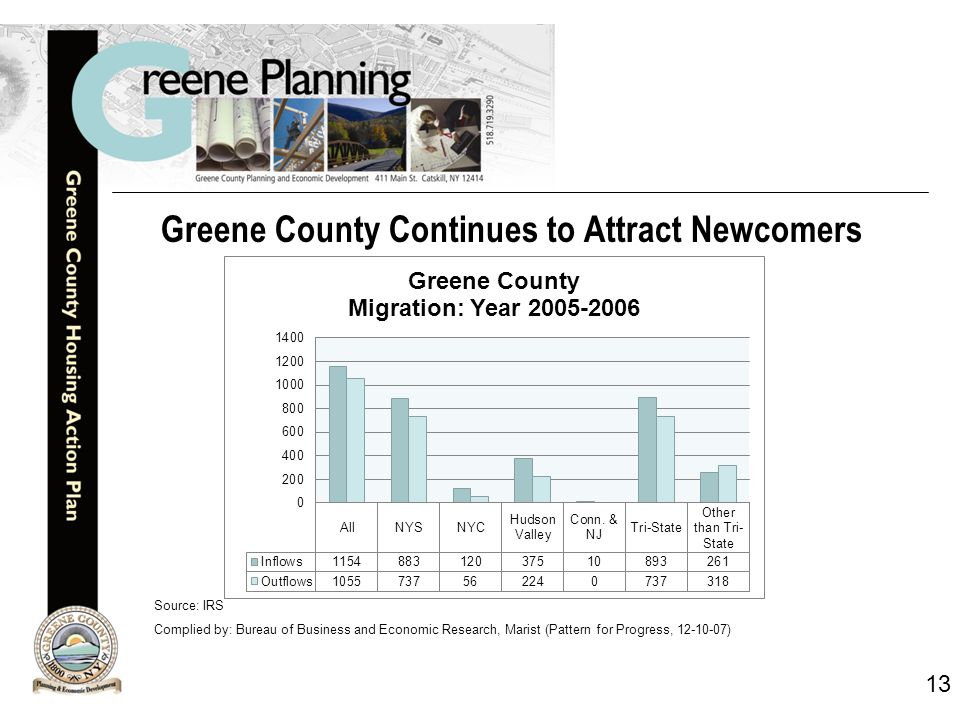 13 Greene County Continues to Attract Newcomers Source: IRS Complied by: Bureau of Business and Economic Research, Marist (Pattern for Progress, 12-10-07)