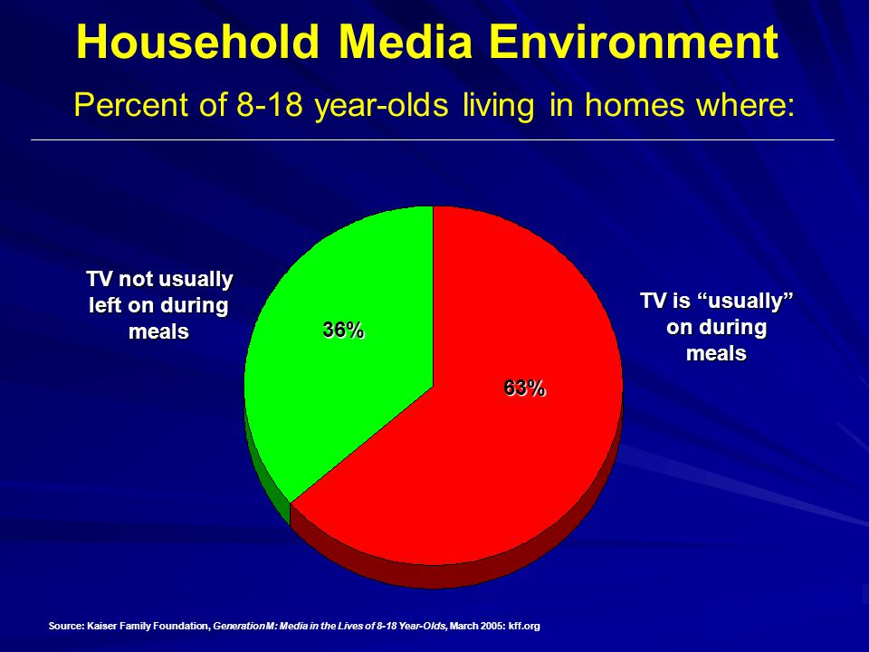 Household Media Environment Percent of 8-18 year-olds living in homes where: TV is usually on during meals 63% 36% TV not usually left on during meals Source: Kaiser Family Foundation, Generation M: Media in the Lives of 8-18 Year-Olds, March 2005: kff.org