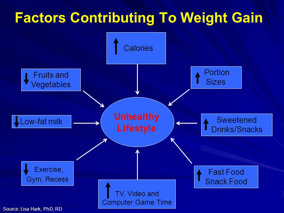 Factors Contributing To Weight Gain Unhealthy Lifestyle Calories TV, Video and Computer Game Time Sweetened Drinks/Snacks Portion Sizes Exercise, Gym, Recess Fruits and Vegetables Fast Food Snack Food Low-fat milk Source: Lisa Hark, PhD, RD