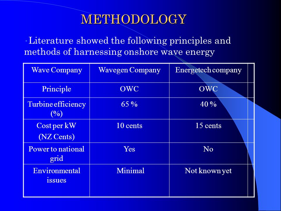 METHODOLOGY Literature showed the following principles and methods of harnessing onshore wave energy Wave CompanyWavegen CompanyEnergetech company PrincipleOWC Turbine efficiency (%) 65 %40 % Cost per kW (NZ Cents) 10 cents15 cents Power to national grid YesNo Environmental issues MinimalNot known yet
