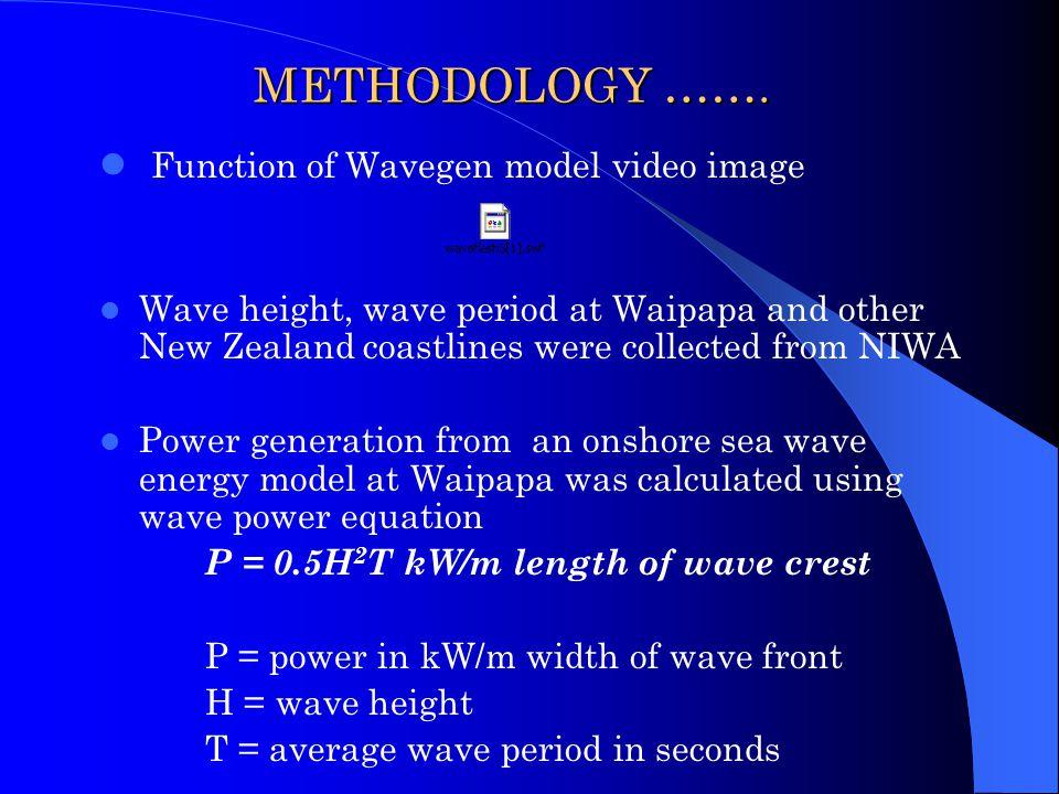 METHODOLOGY Literature showed the following principles and methods of harnessing onshore wave energy Wave CompanyWavegen CompanyEnergetech company Pri