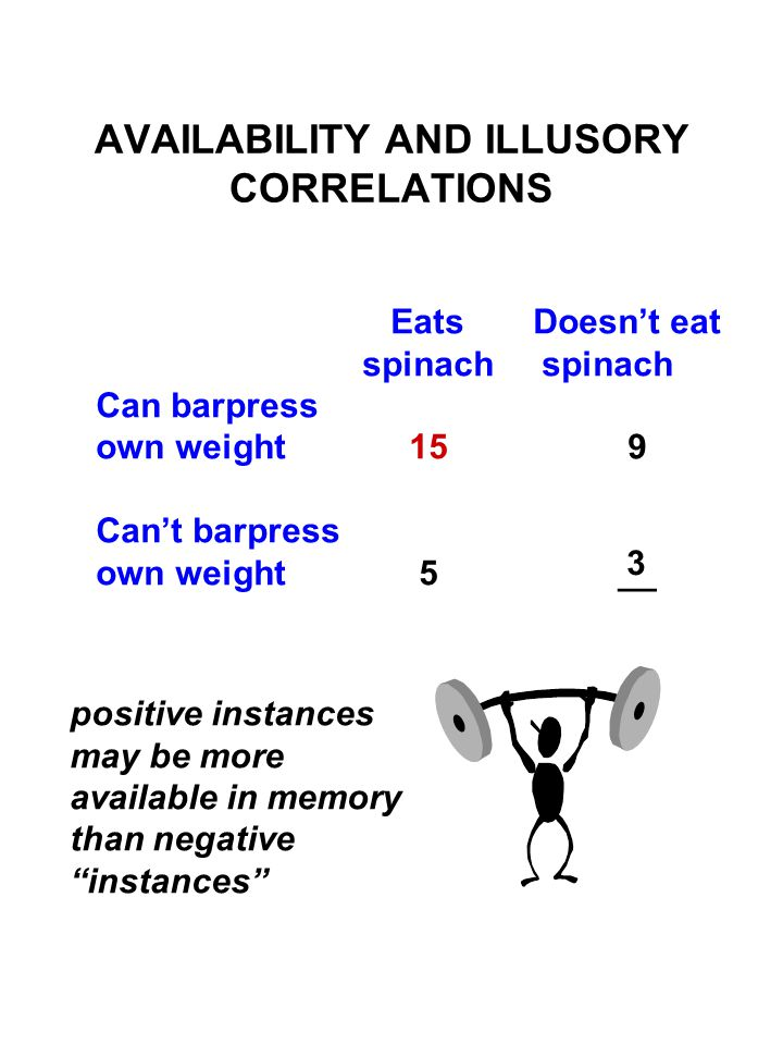 AVAILABILITY AND ILLUSORY CORRELATIONS Eats Doesn't eat spinach spinach Can barpress own weight15 9 Can't barpress own weight 5__ positive instances may be more available in memory than negative instances 3