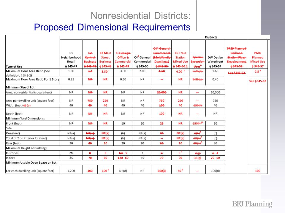 Nonresidential Districts: Proposed Dimensional Requirements