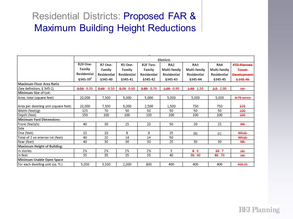 Residential Districts: Proposed FAR & Maximum Building Height Reductions