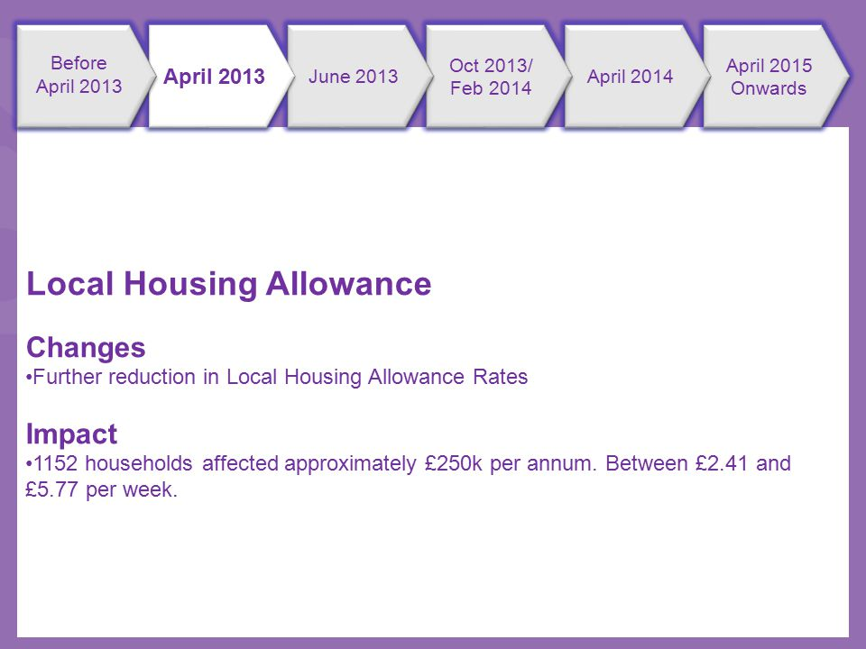 Local Housing Allowance Changes Further reduction in Local Housing Allowance Rates Impact 1152 households affected approximately £250k per annum.