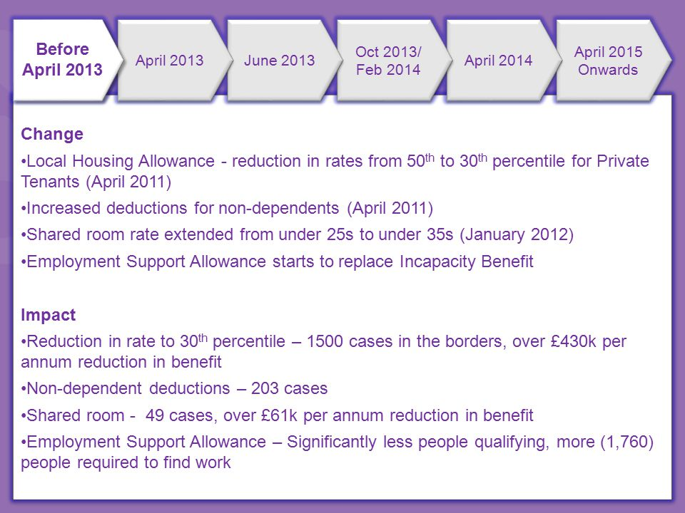 Change Local Housing Allowance - reduction in rates from 50 th to 30 th percentile for Private Tenants (April 2011) Increased deductions for non-dependents (April 2011) Shared room rate extended from under 25s to under 35s (January 2012) Employment Support Allowance starts to replace Incapacity Benefit Impact Reduction in rate to 30 th percentile – 1500 cases in the borders, over £430k per annum reduction in benefit Non-dependent deductions – 203 cases Shared room - 49 cases, over £61k per annum reduction in benefit Employment Support Allowance – Significantly less people qualifying, more (1,760) people required to find work