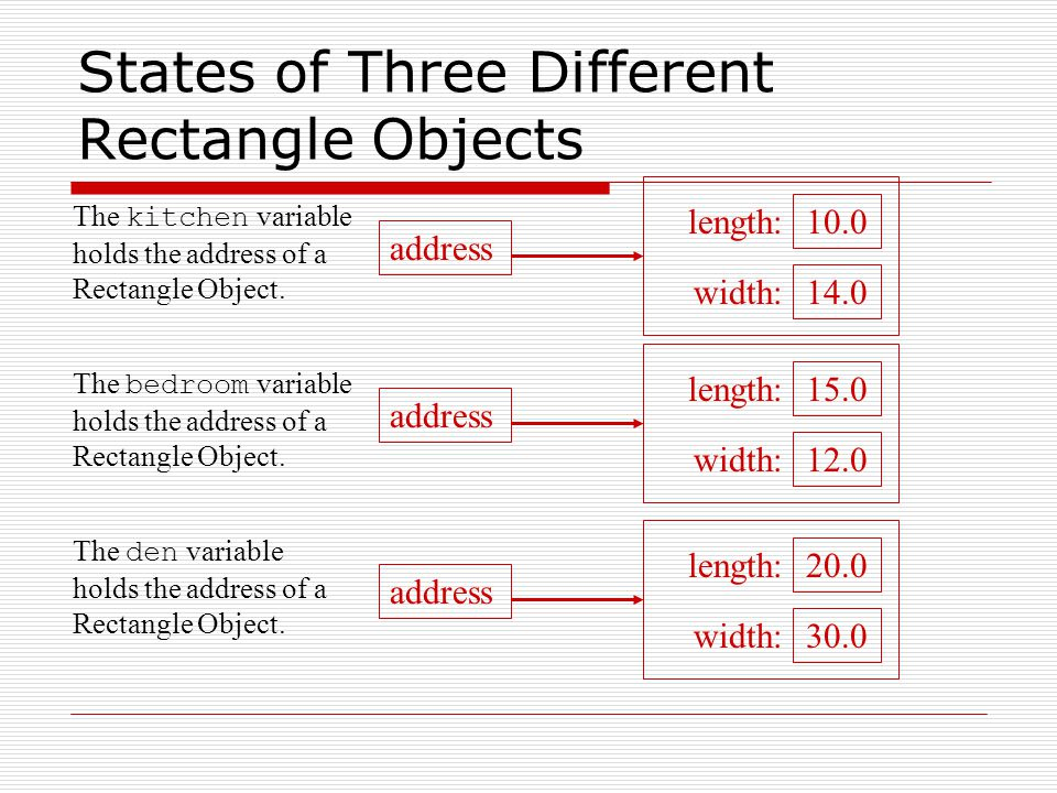 States of Three Different Rectangle Objects address 15.0 12.0 length: width: address 10.0 14.0 length: width: address 20.0 30.0 length: width: The kitchen variable holds the address of a Rectangle Object.