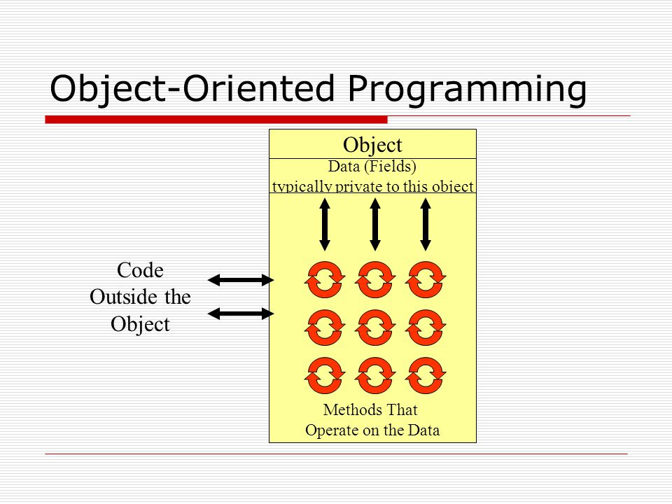 Object-Oriented Programming Object Data (Fields) typically private to this object Methods That Operate on the Data Code Outside the Object