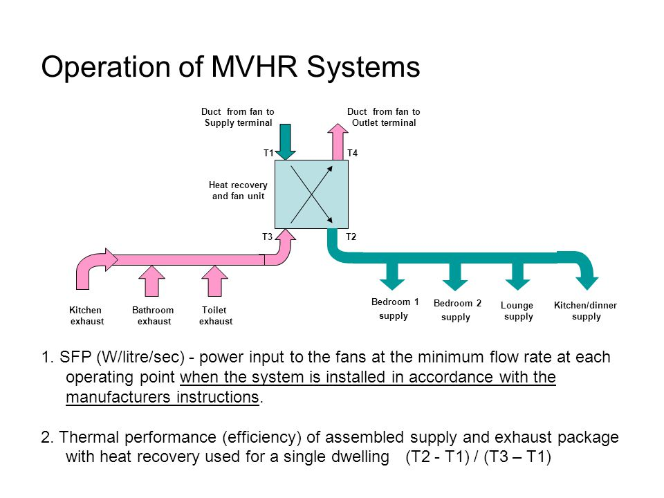 Operation of MVHR Systems Bedroom 1 supply Bedroom 2 supply Lounge supply Kitchen/dinner supply Kitchen exhaust Bathroom exhaust Toilet exhaust Duct f