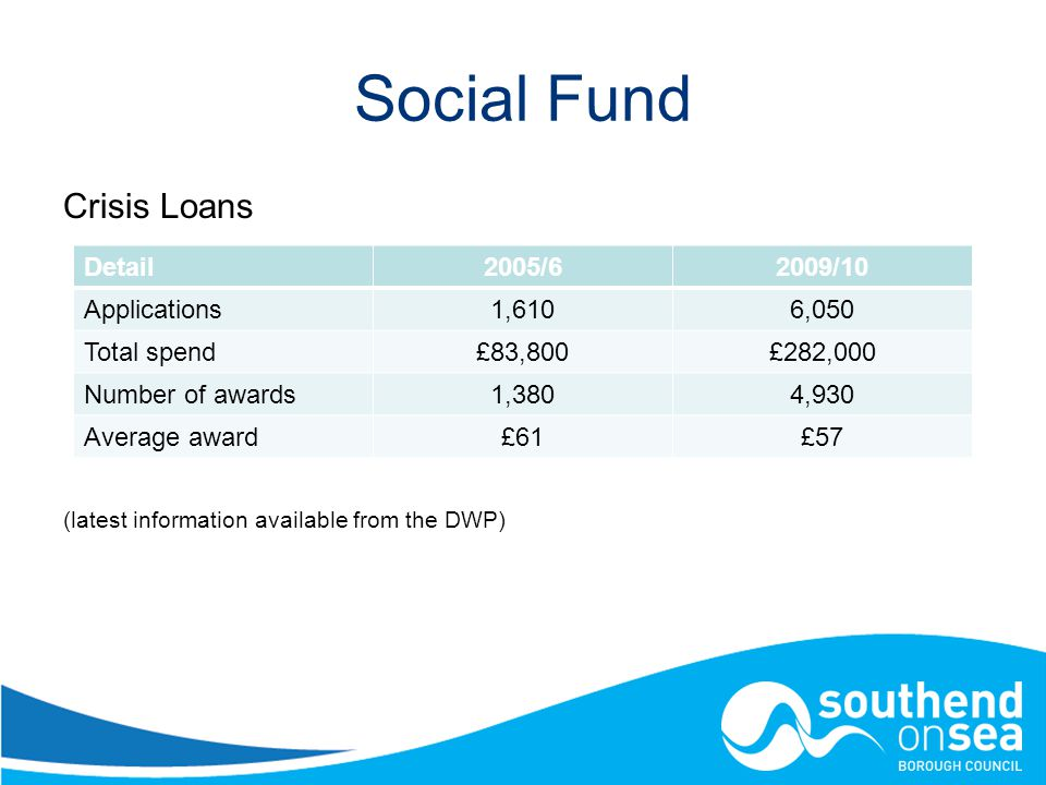 Social Fund Crisis Loans (latest information available from the DWP) Detail2005/62009/10 Applications1,6106,050 Total spend£83,800£282,000 Number of awards1,3804,930 Average award£61£57